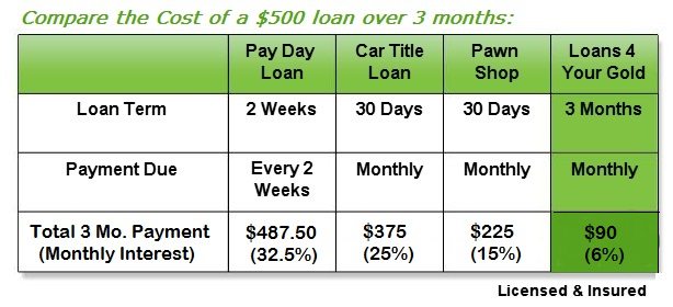 Gold Loan Chart updated
